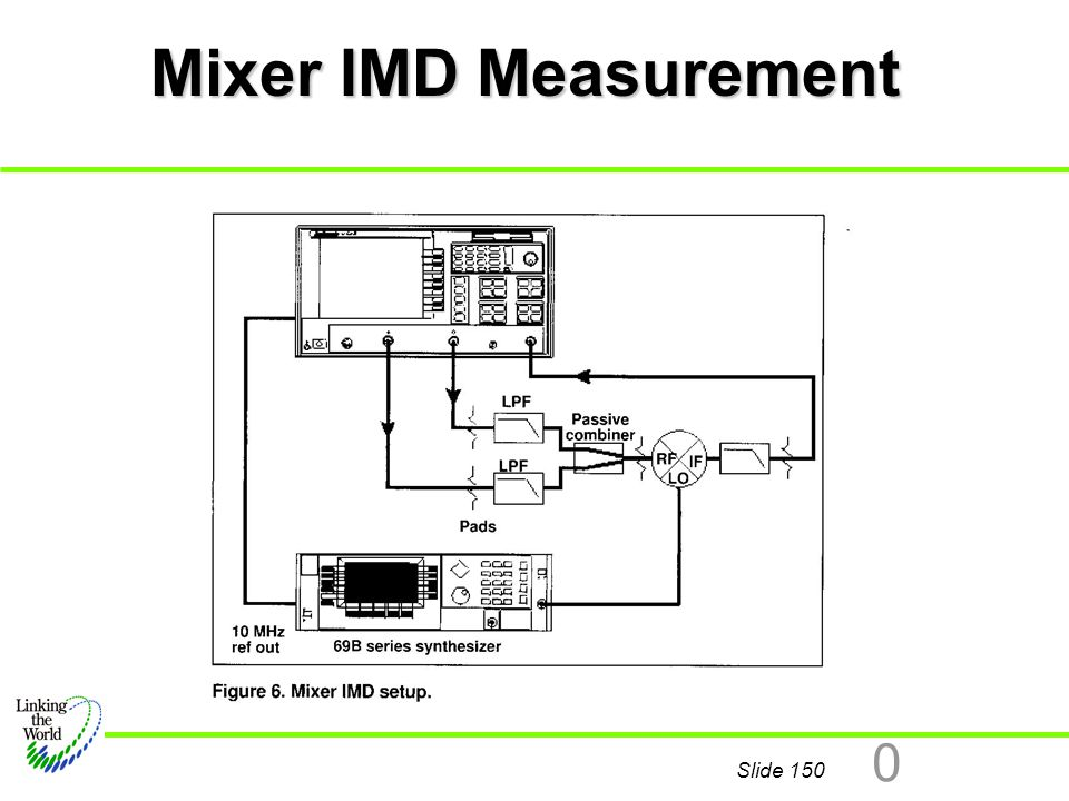 Mixer IMD Measurement