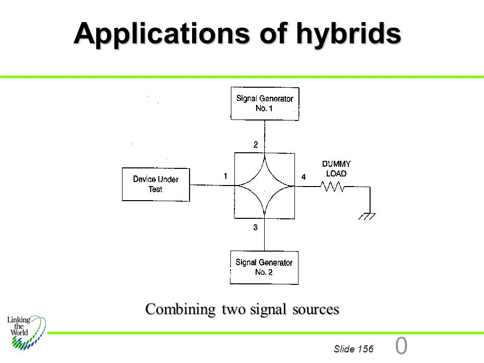 Applications of hybrids