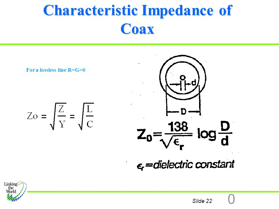 Characteristic Impedance of Coax