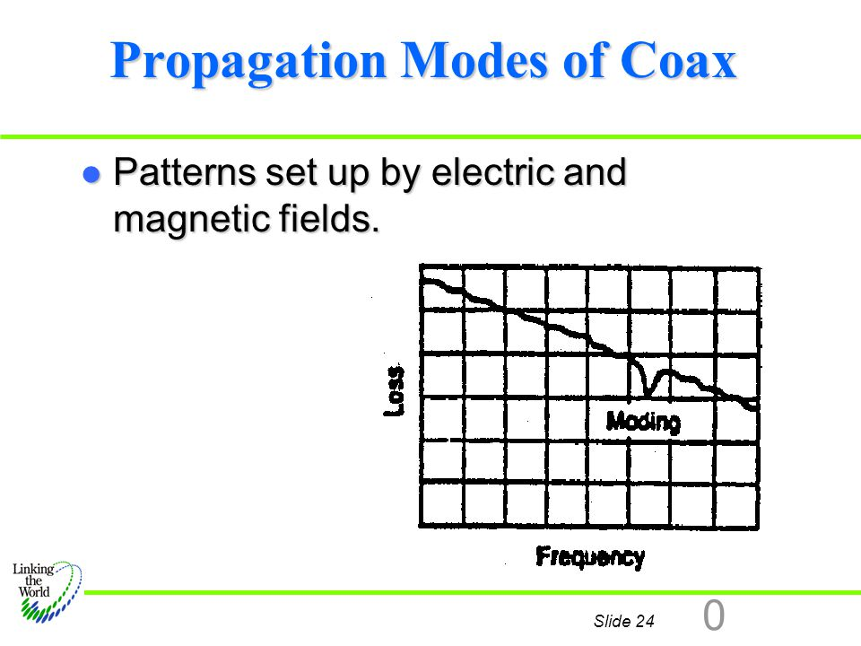 Propagation Modes of Coax