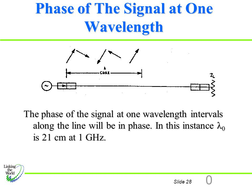 Phase of The Signal at One Wavelength