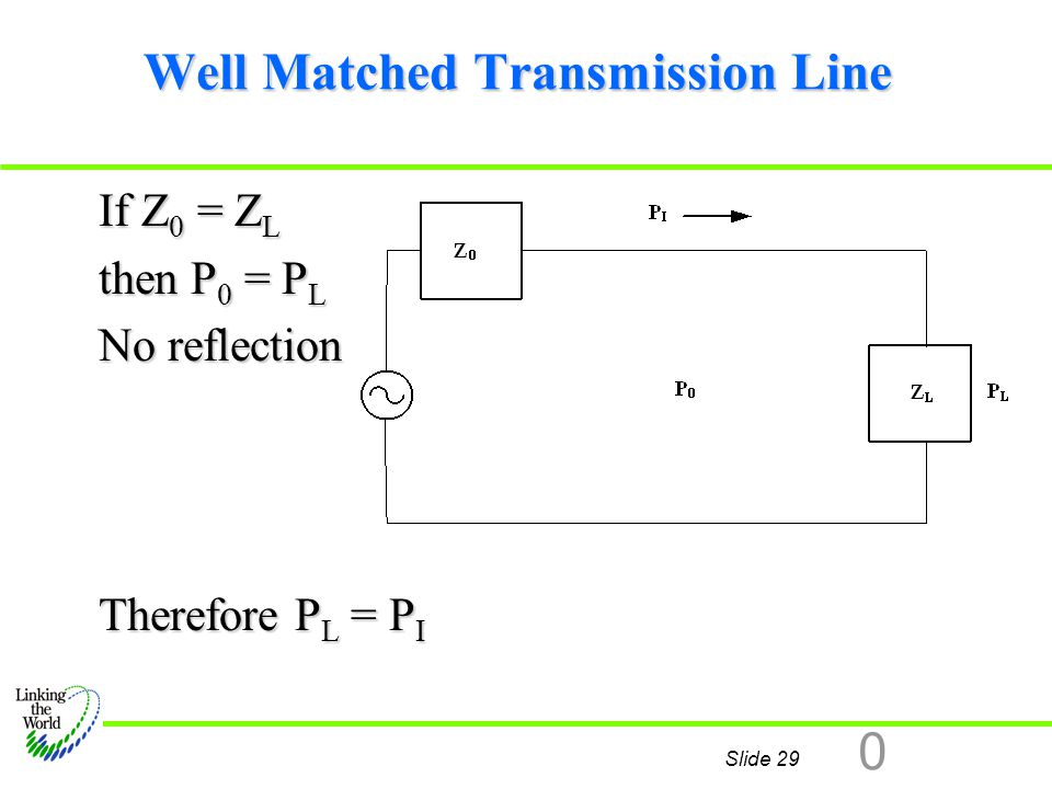 Well Matched Transmission Line