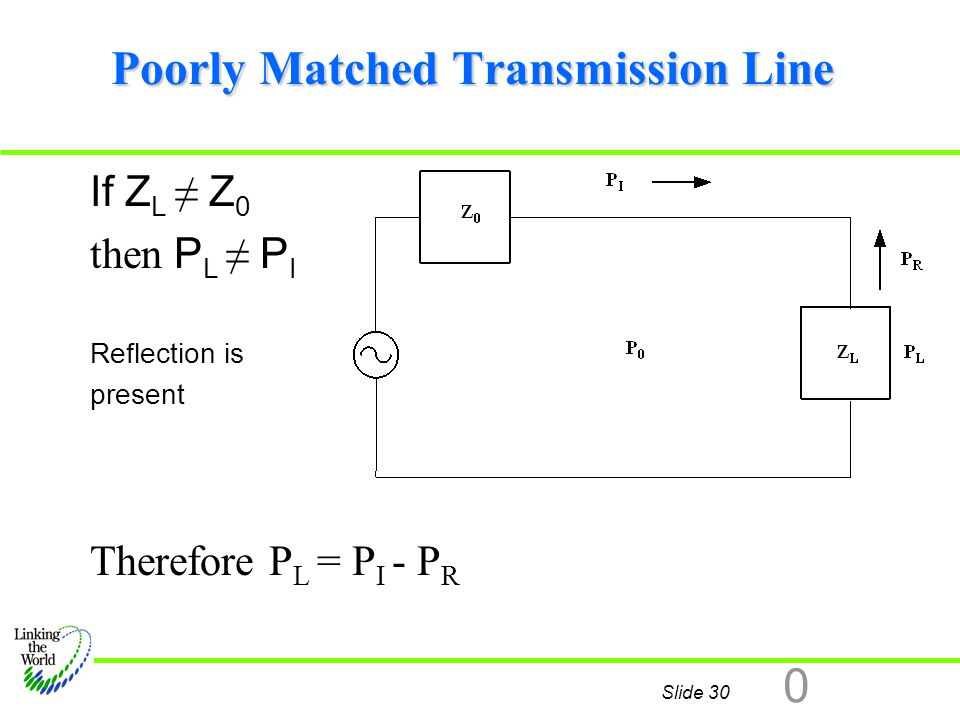 Poorly Matched Transmission Line