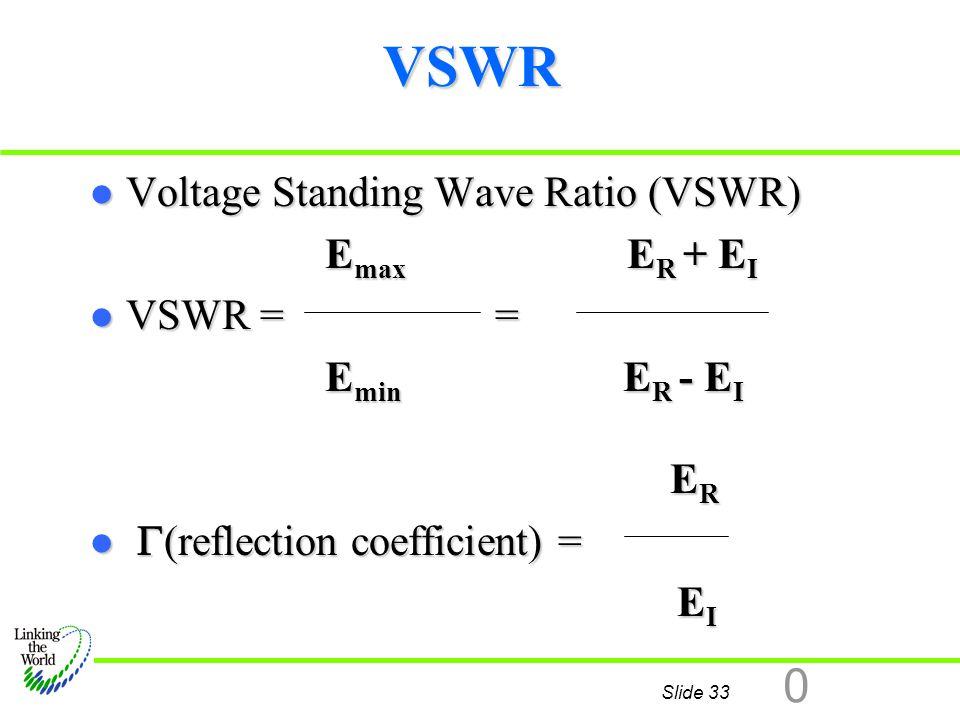 VSWR Voltage Standing Wave Ratio (VSWR) Emax ER + EI VSWR = =