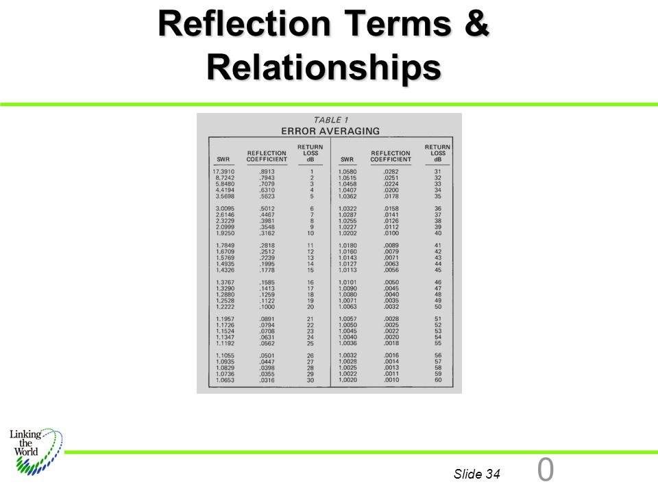 Reflection Terms & Relationships