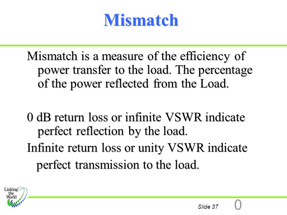 Mismatch Mismatch is a measure of the efficiency of power transfer to the load. The percentage of the power reflected from the Load.