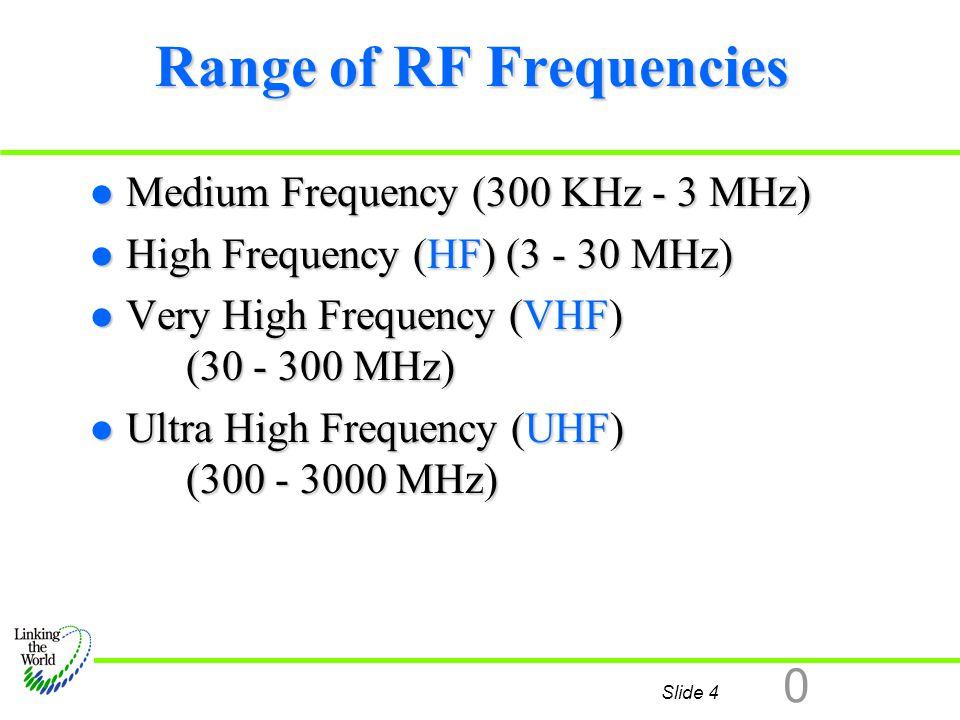 Range of RF Frequencies