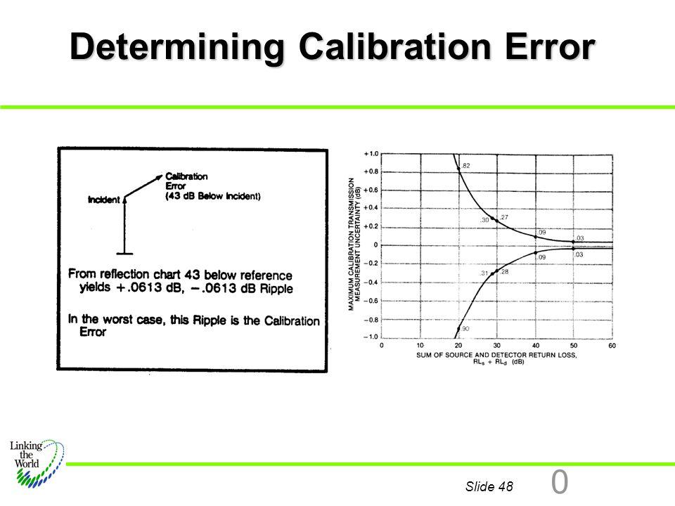 Determining Calibration Error