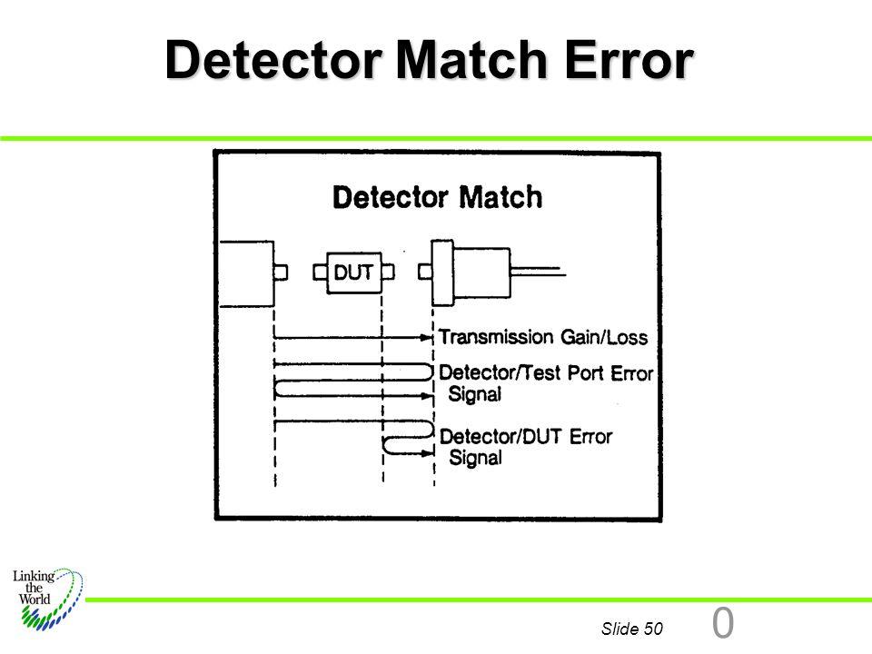 Detector Match Error