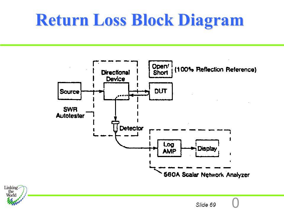 Return Loss Block Diagram