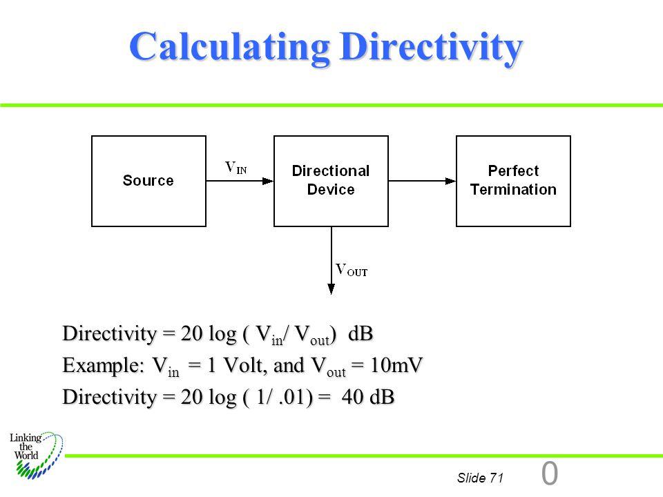 Calculating Directivity