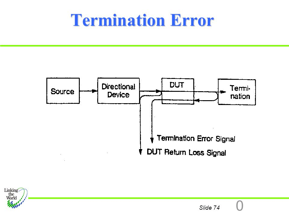 Termination Error In this diagram, the reflections from our imperfect termination will modulate our DUT return loss signal.