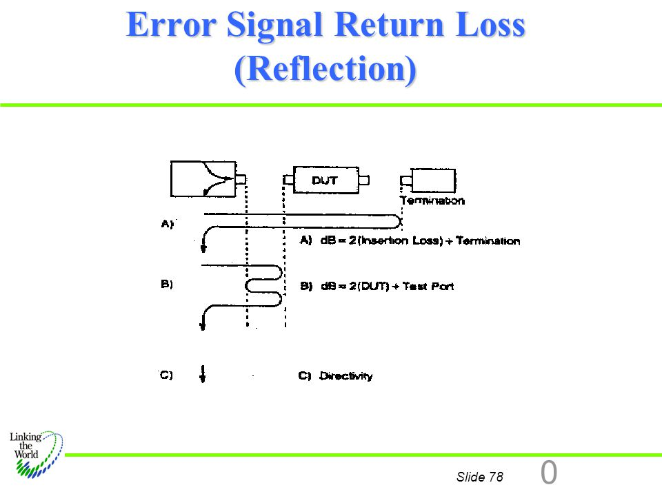 Error Signal Return Loss (Reflection)