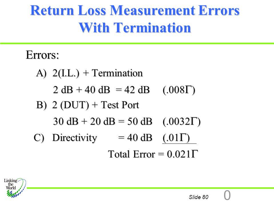 Return Loss Measurement Errors With Termination