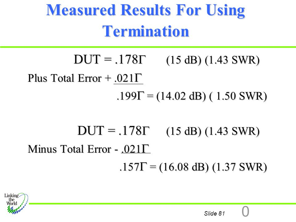 Measured Results For Using Termination