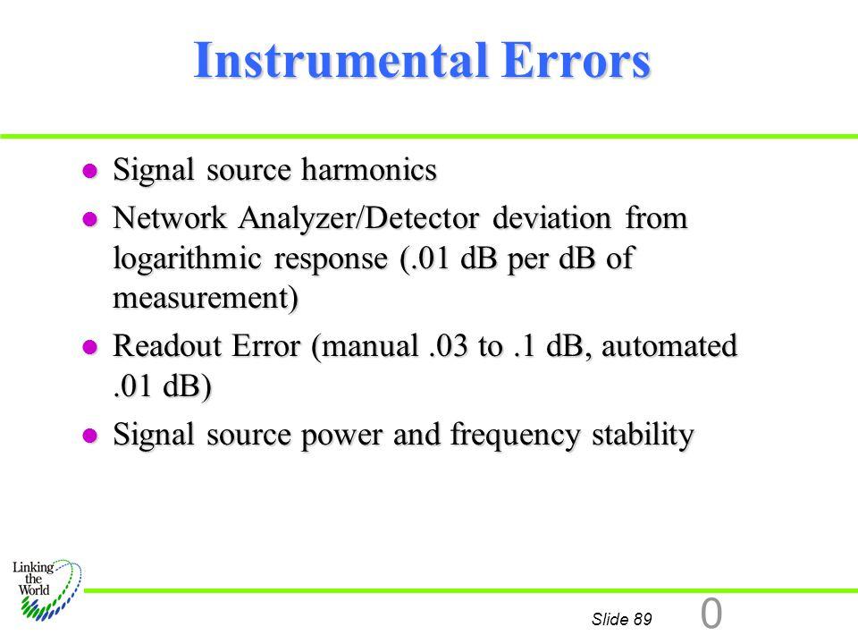Instrumental Errors Signal source harmonics