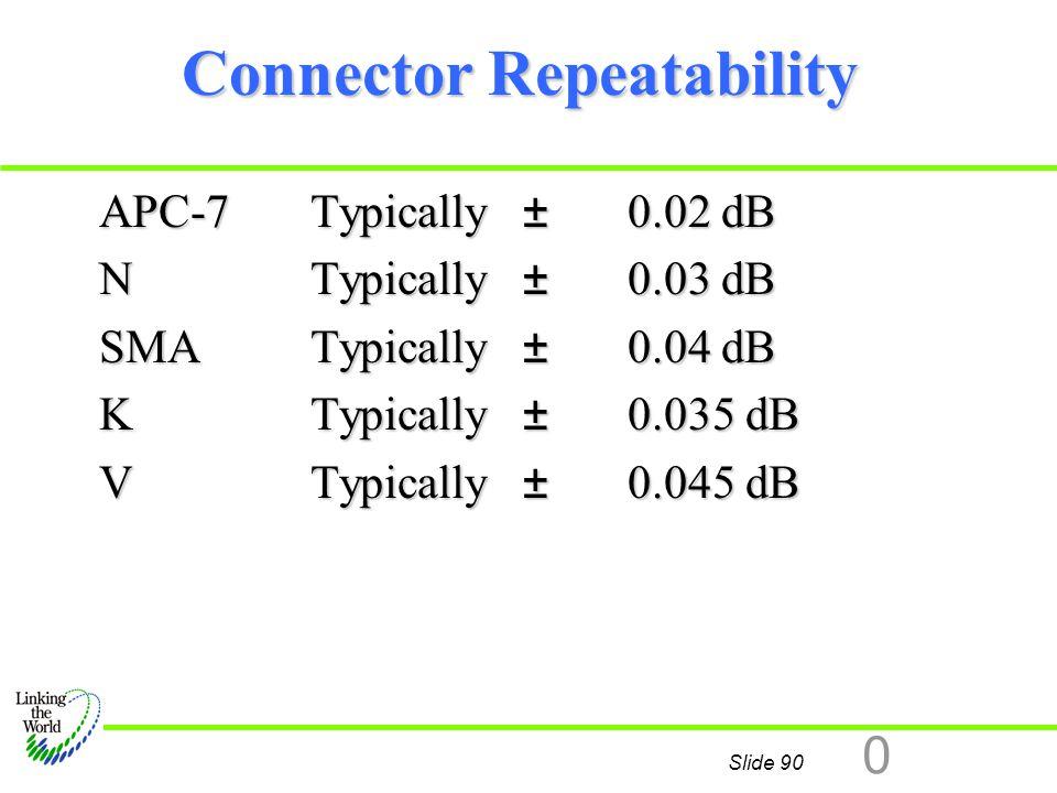 Connector Repeatability