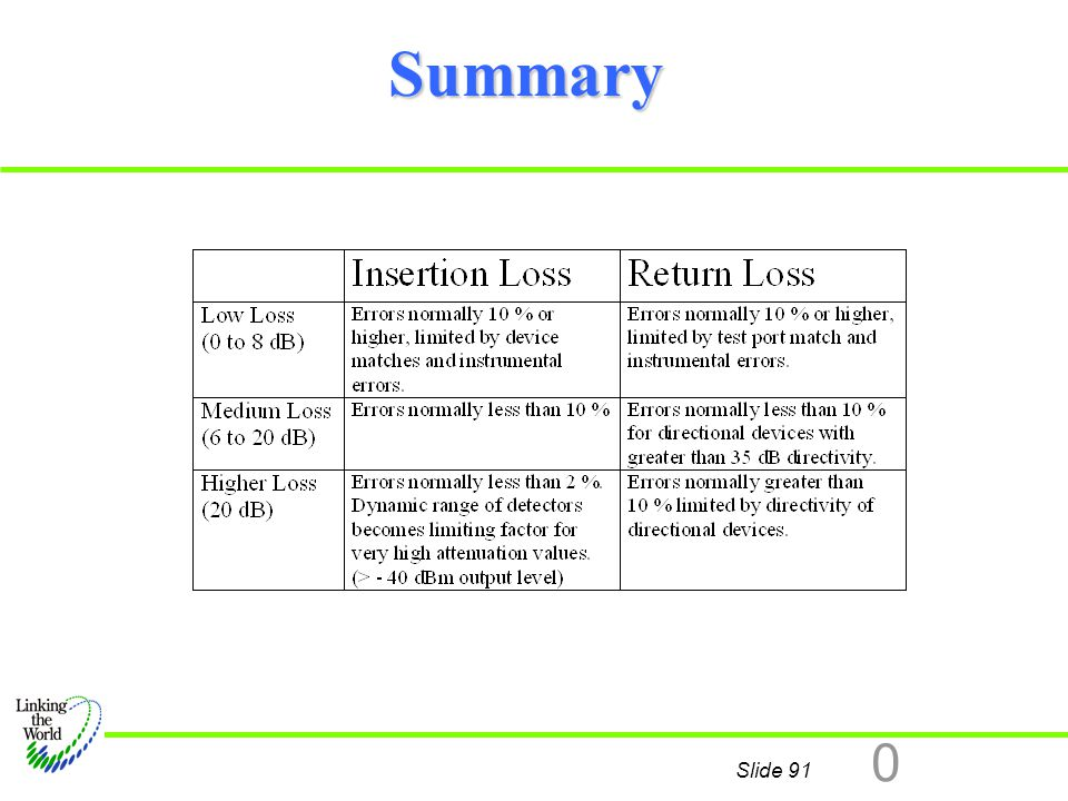 Summary This summary is intended to give you a feel for what you can expect when measuring insertion loss. The chart tells this: