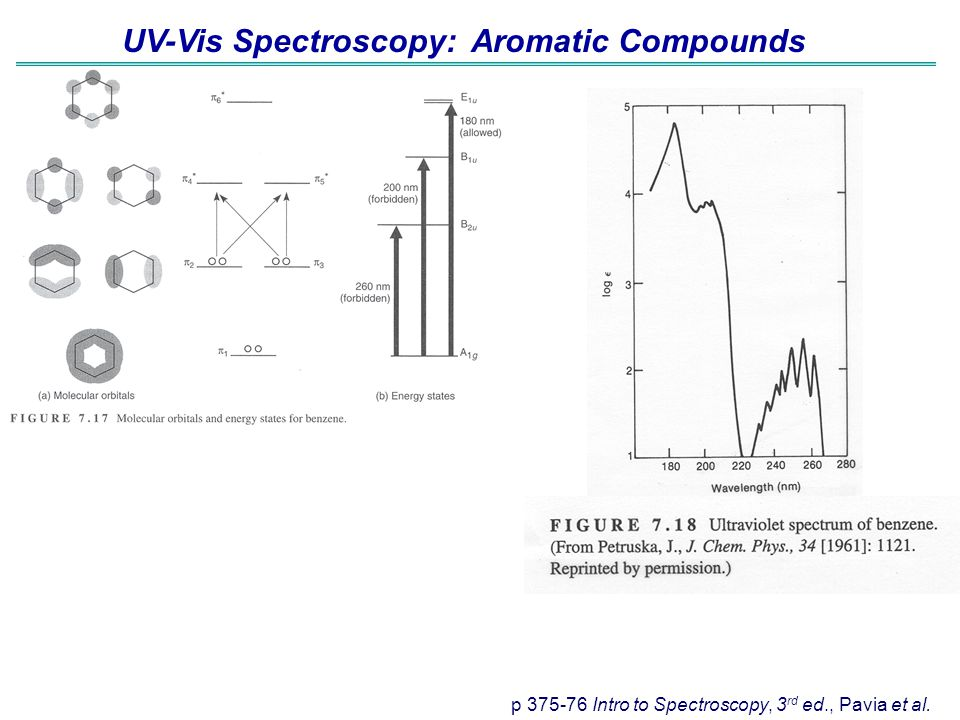 UV-Vis Spectroscopy: Aromatic Compounds