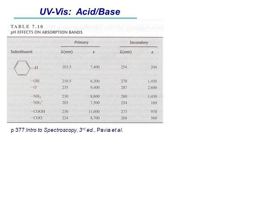UV-Vis: Acid/Base p 377 Intro to Spectroscopy, 3rd ed., Pavia et al.