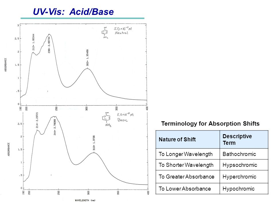 UV-Vis: Acid/Base Terminology for Absorption Shifts Nature of Shift