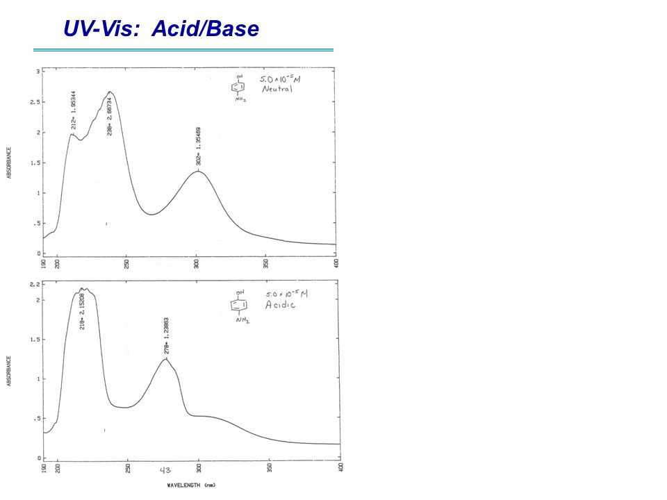 UV-Vis: Acid/Base