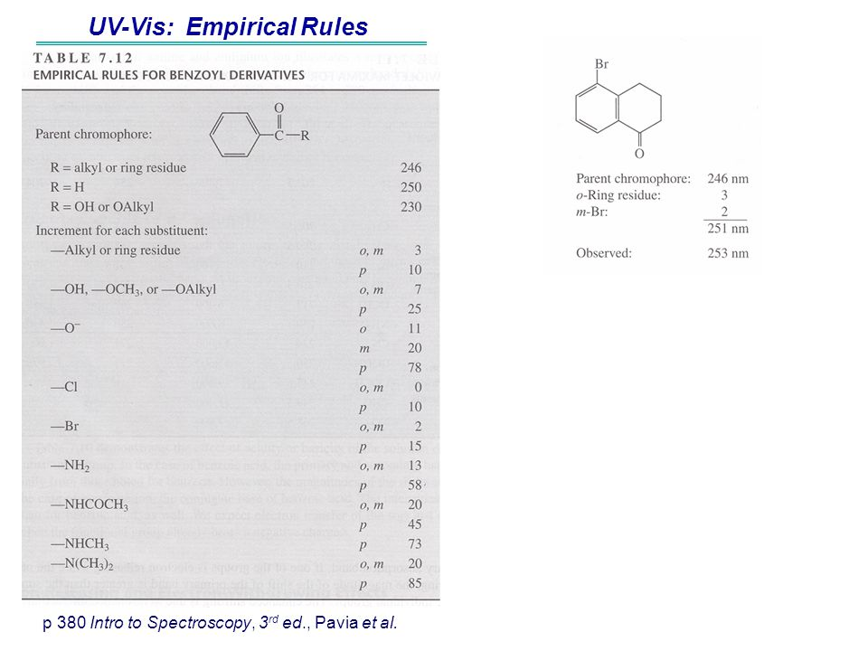 UV-Vis: Empirical Rules