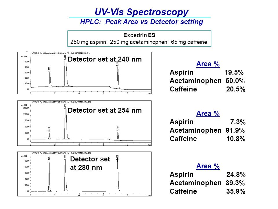 HPLC: Peak Area vs Detector setting