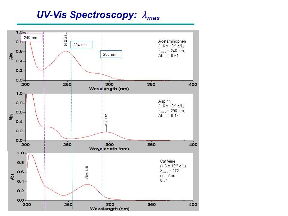UV-Vis Spectroscopy: lmax