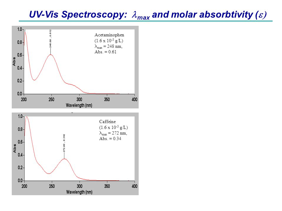 UV-Vis Spectroscopy: lmax and molar absorbtivity (e)
