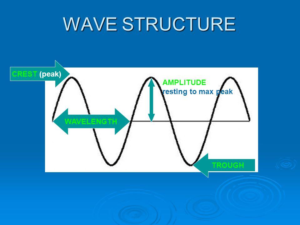 WAVE STRUCTURE CREST (peak) AMPLITUDE resting to max peak WAVELENGTH