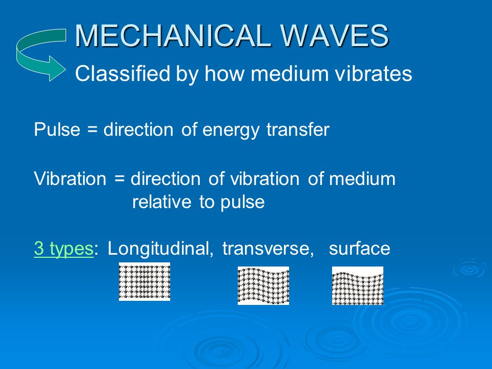 MECHANICAL WAVES Classified by how medium vibrates