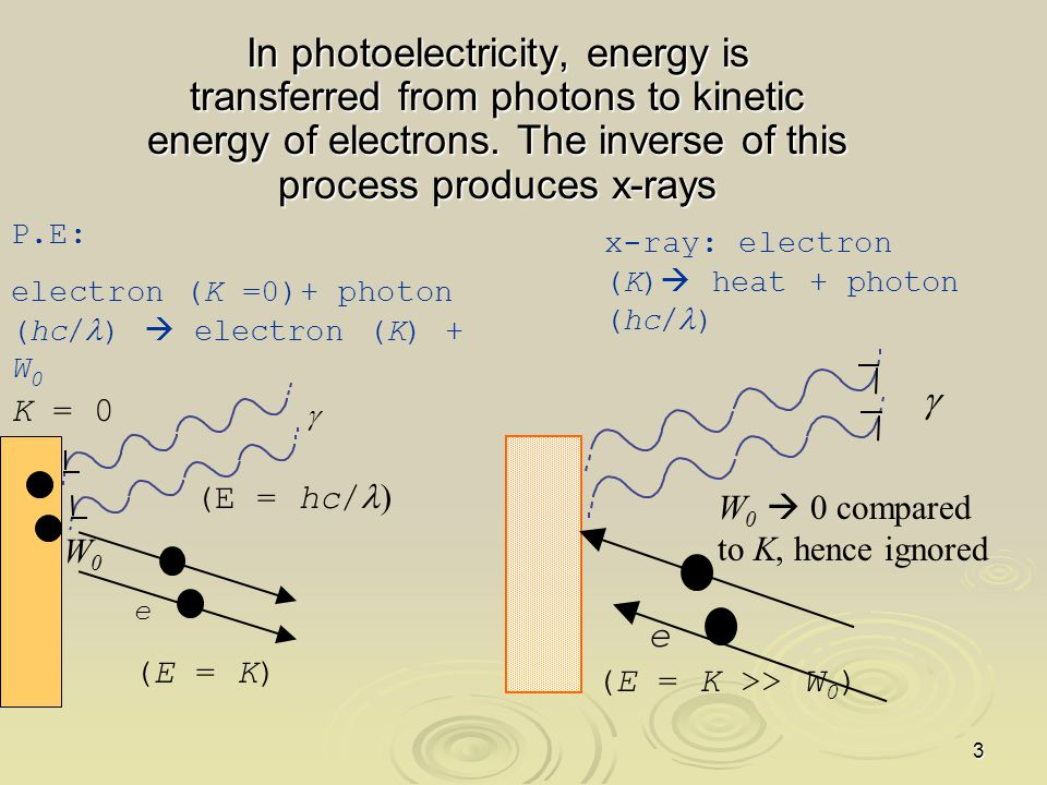 In photoelectricity, energy is transferred from photons to kinetic energy of electrons. The inverse of this process produces x-rays