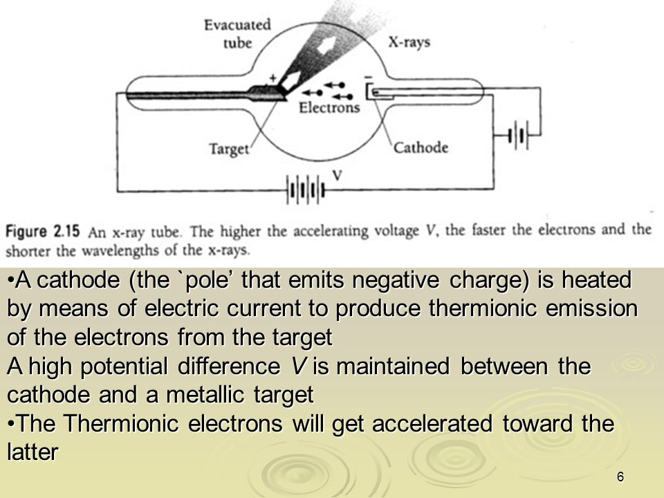 A cathode (the `pole' that emits negative charge) is heated by means of electric current to produce thermionic emission of the electrons from the target
