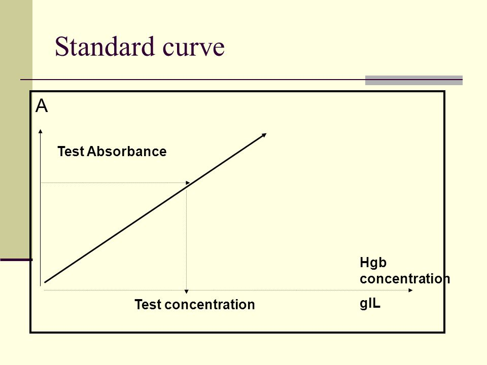 Standard curve A Test Absorbance Hgb concentration glL