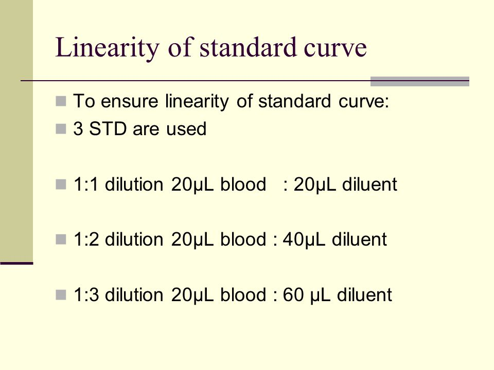 Linearity of standard curve