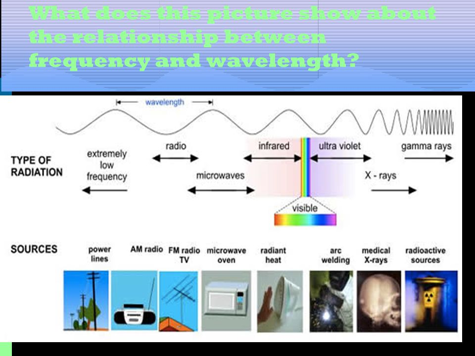 What does this picture show about the relationship between frequency and wavelength
