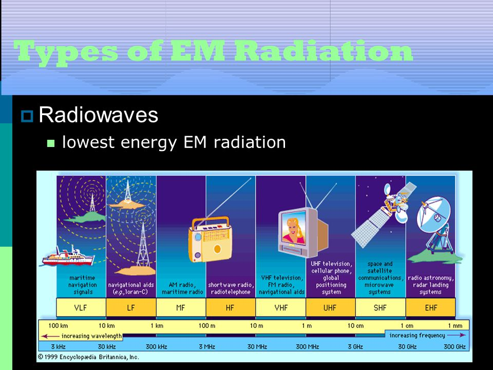 Types of EM Radiation Radiowaves lowest energy EM radiation
