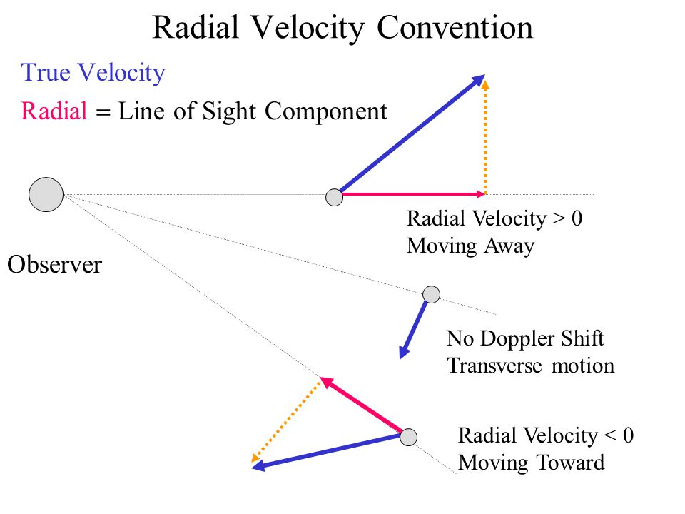 Radial Velocity Convention