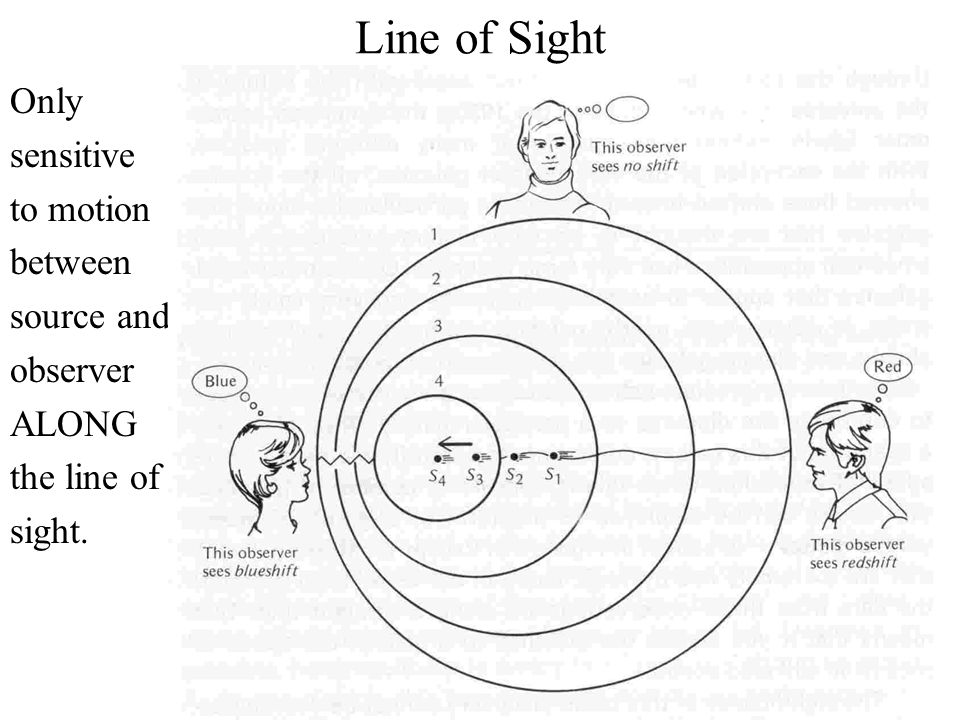 Line of Sight Only sensitive to motion between source and observer