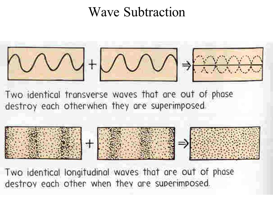 Wave Subtraction