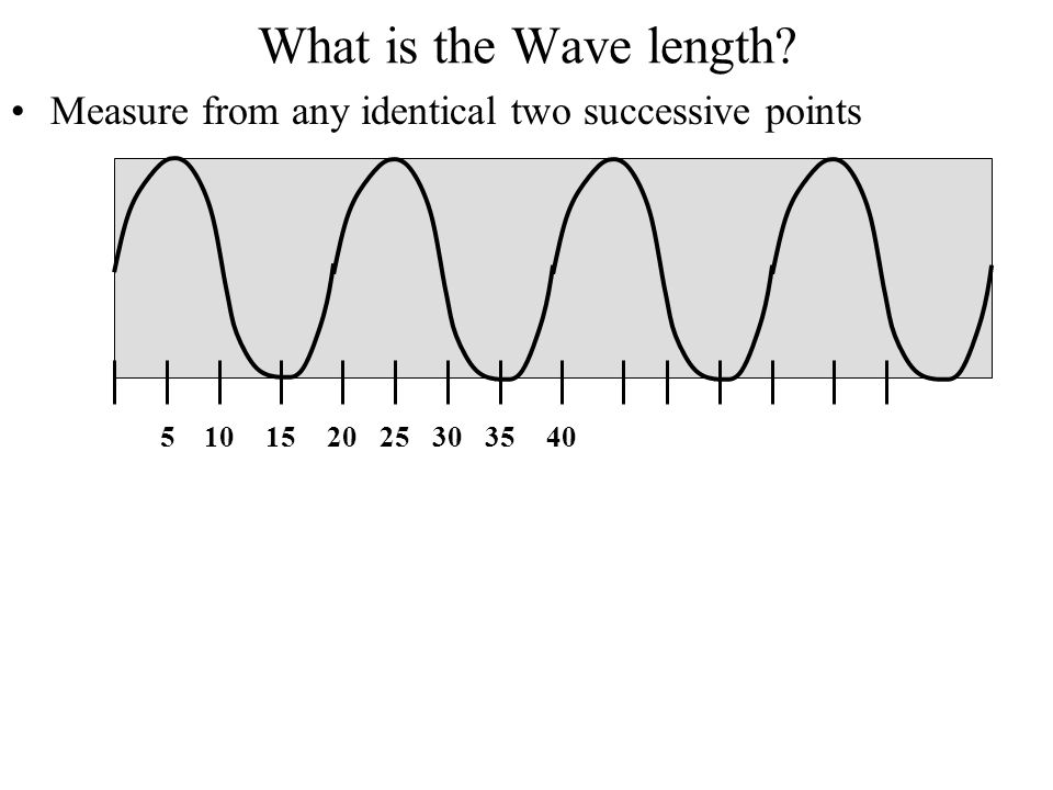 What is the Wave length Measure from any identical two successive points 5 10 15 20 25 30 35 40