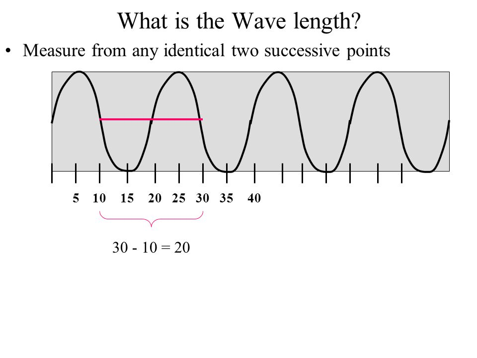 What is the Wave length Measure from any identical two successive points. 5. 10. 15. 20. 25. 30.