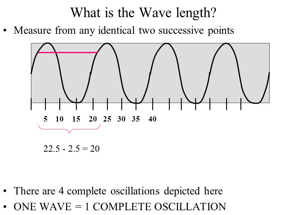 What is the Wave length Measure from any identical two successive points. There are 4 complete oscillations depicted here.