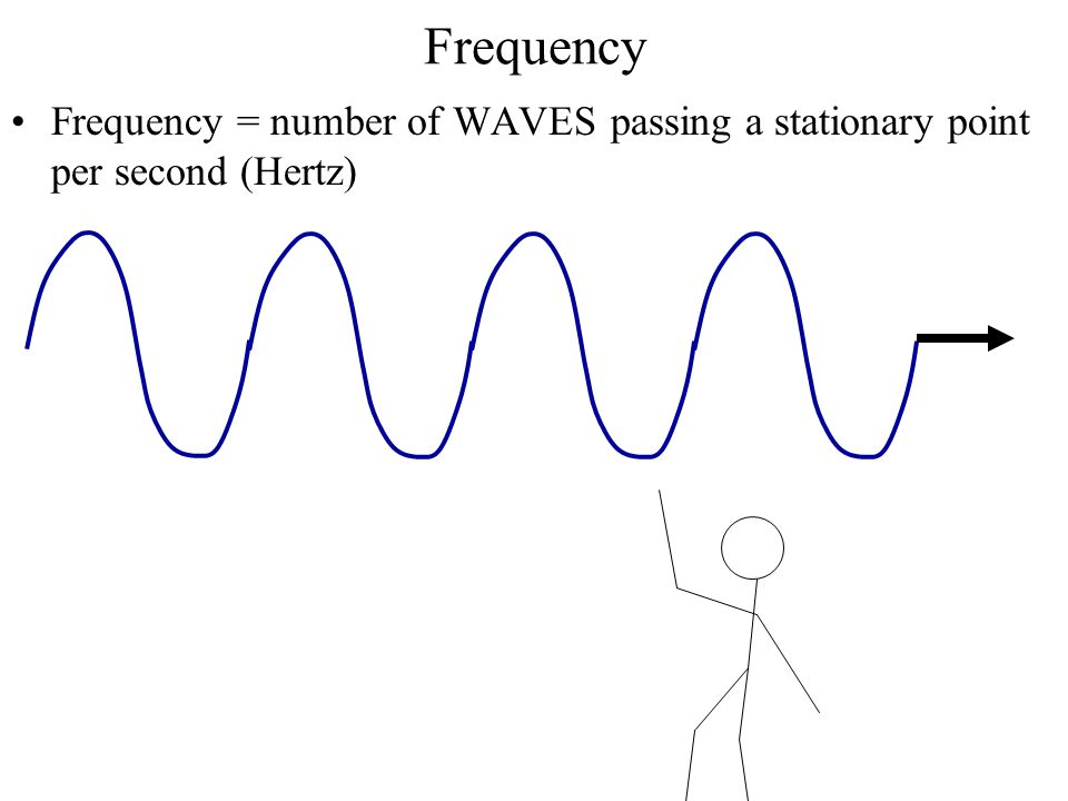 Frequency Frequency = number of WAVES passing a stationary point per second (Hertz)