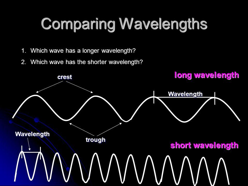 Comparing Wavelengths