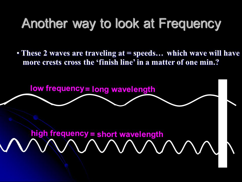 Another way to look at Frequency