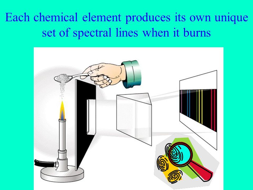 Each chemical element produces its own unique set of spectral lines when it burns