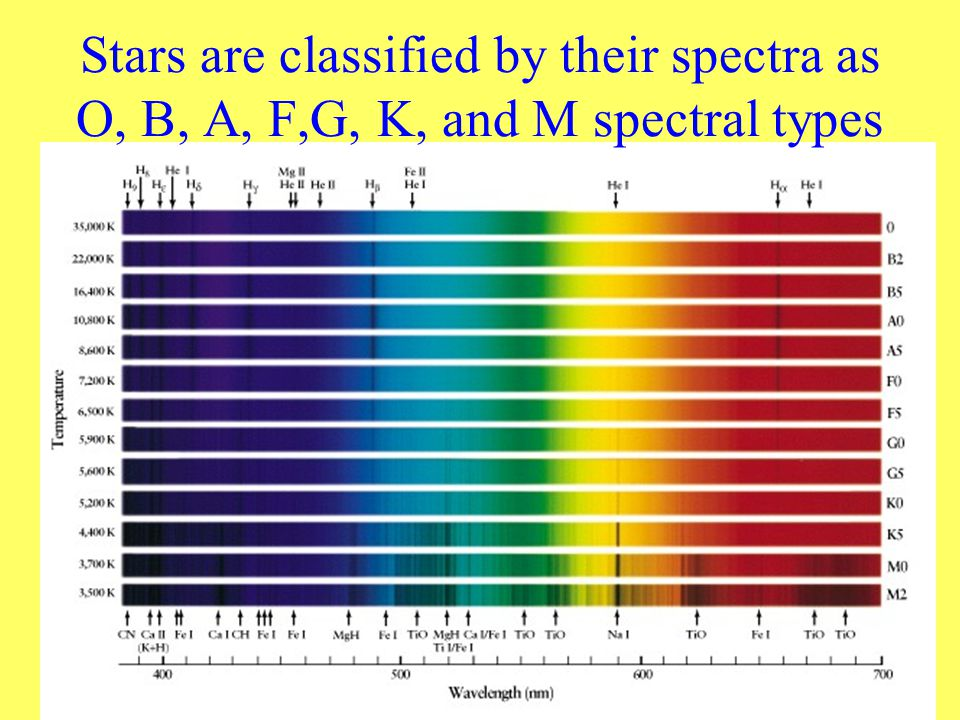 Stars are classified by their spectra as O, B, A, F,G, K, and M spectral types