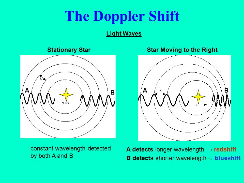 The Doppler Shift Light Waves Stationary Star A B
